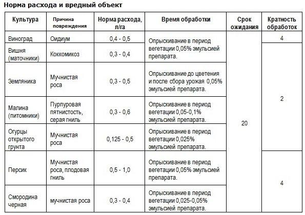 Препарат Топаз Инструкция По Применению Цена - фото 2