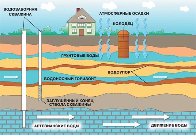 скопление воды в грунте