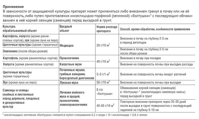 https://gazonov.com/images/upload/terradox-instrukcia.jpg